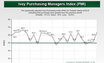 Ivey PMI rises to 62.8 in October