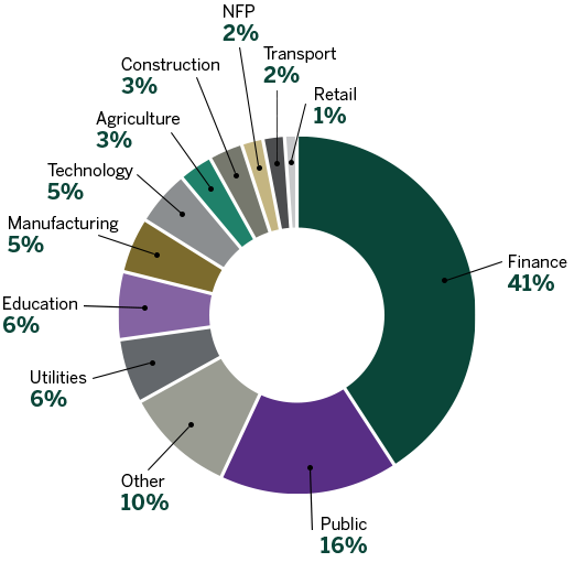 Percentage of Participants by Industry - Executive Education