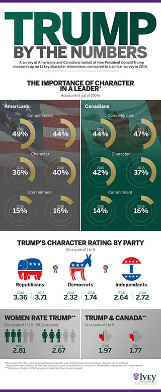 Trump By the Numbers