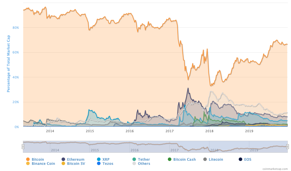 Bitcoin market share over time graph