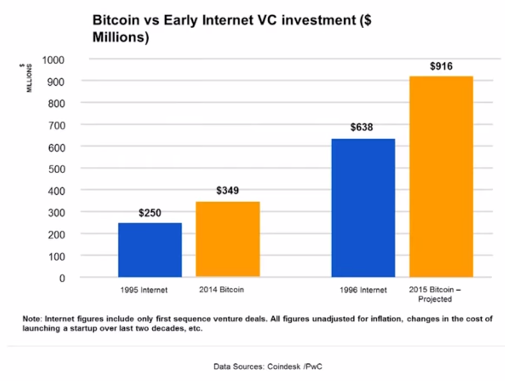 Bitcoin vs. Early Internet VC Investment graph