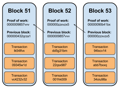 Miner blocks graphic