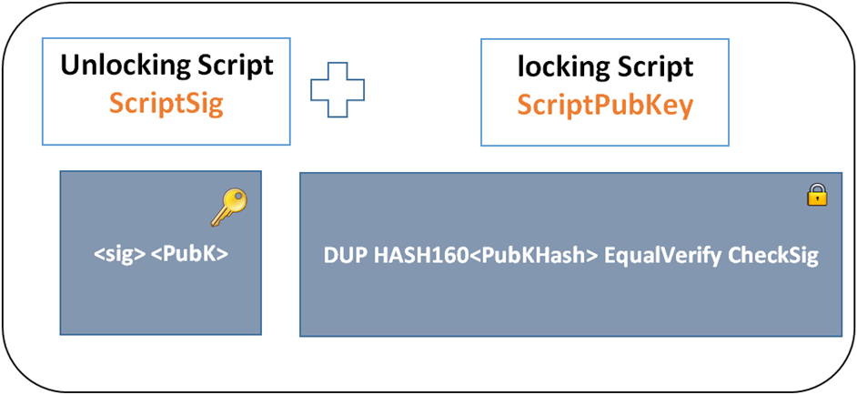 ScriptSig and ScriptPubKey graphic